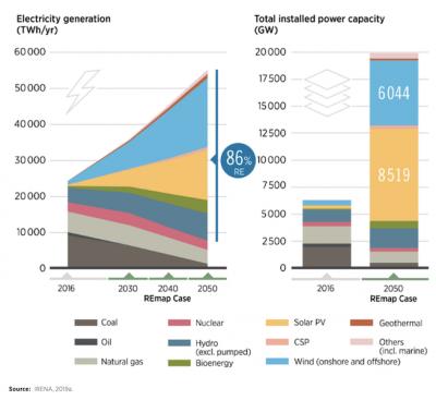 mix électrique horizon 2050