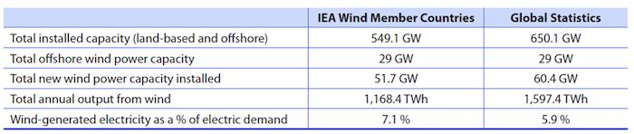 production électricité éolienne monde