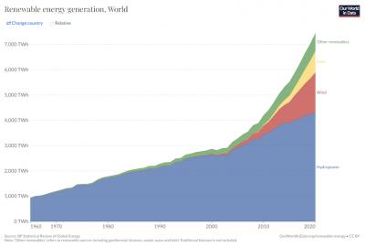 production électricité renouvelable